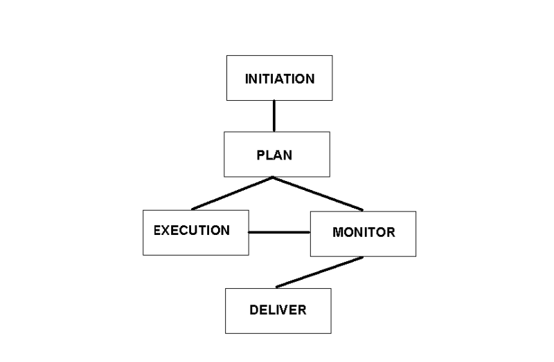 4 Stages of Project Management Initiation Plan Execution Monitor Deliver