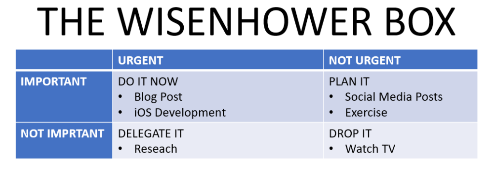 Wisenhower box Tasks Productivity