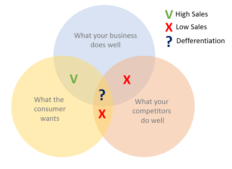 business-sales-diagram