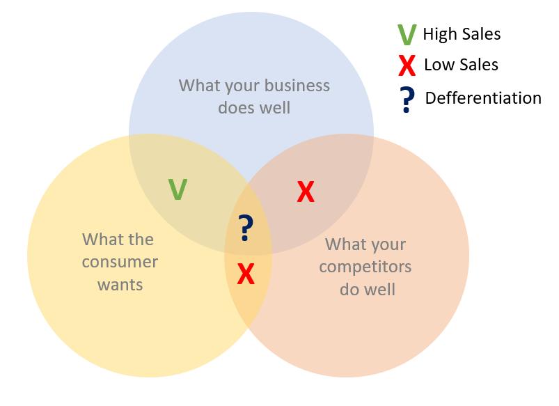 business-sales-diagram