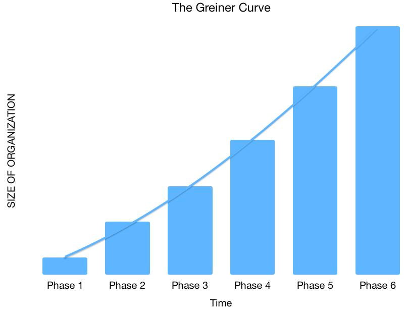 The Greiner Curve